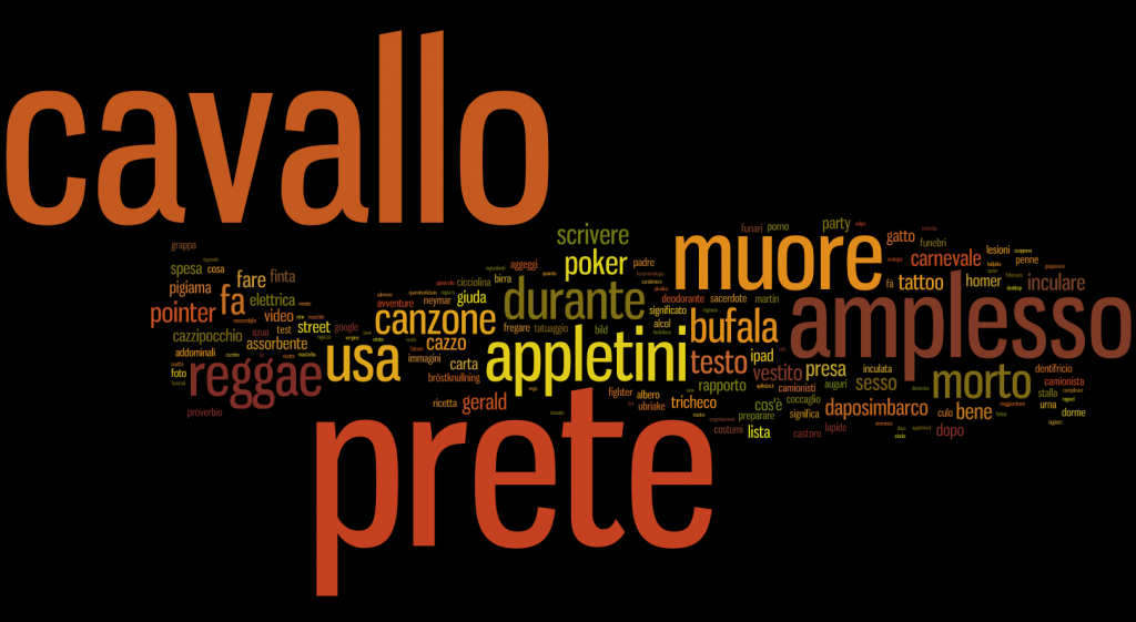 Word Cloud Parole Chiave Appletini.it